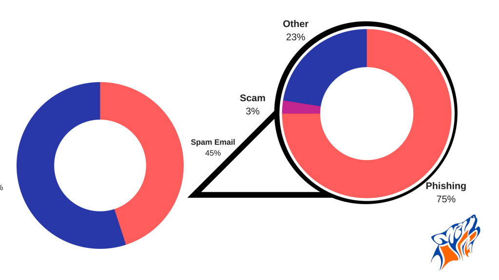 Percentage of Spam in the Email